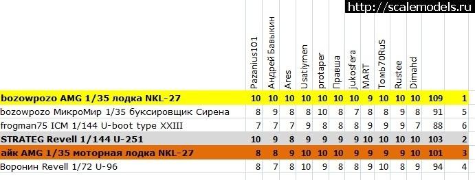 Итоги зрительского голосования конкурса ГБ Флот-3 Закрыть окно